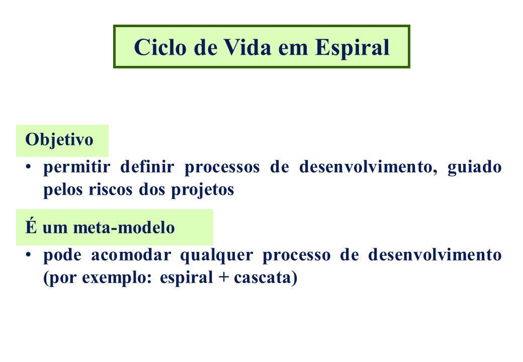 Ciclo de Vida em Espiral