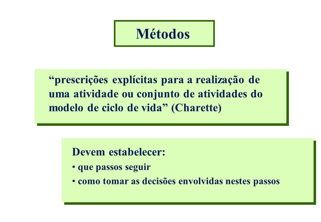 Métodos prescrições explícitas para a realização de uma atividade ou conjunto de atividades do modelo de ciclo de vida (Charette)