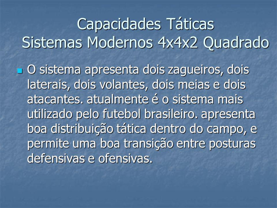 Capacidades Táticas Sistemas Modernos 4x4x2 Quadrado
