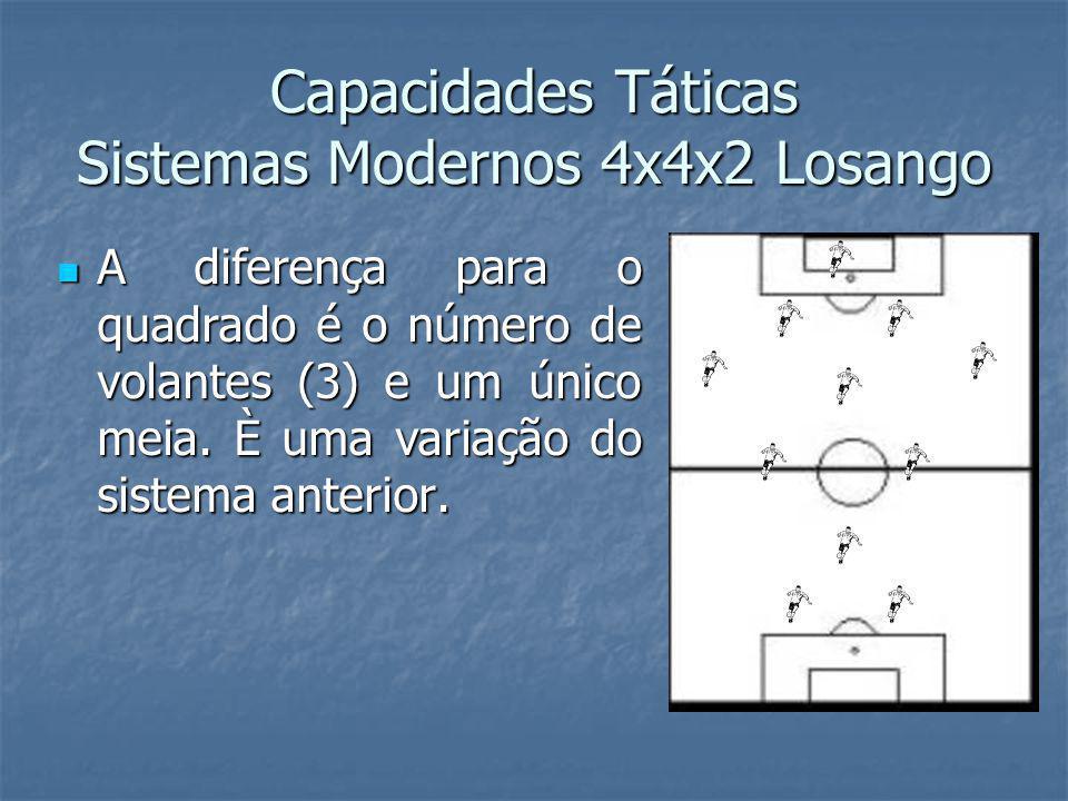 Capacidades Táticas Sistemas Modernos 4x4x2 Losango