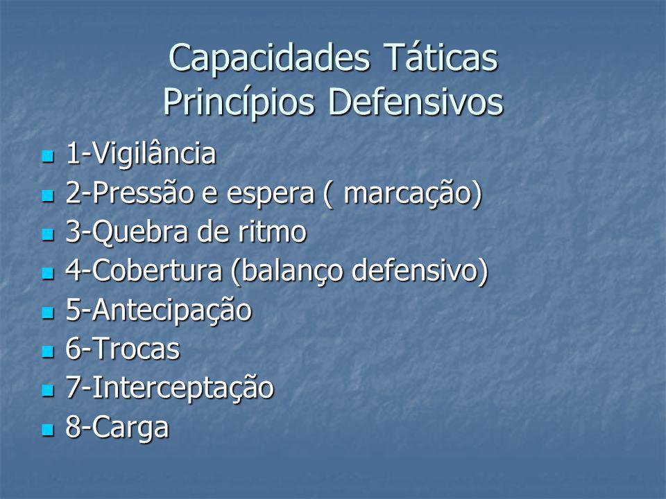 Capacidades Táticas Princípios Defensivos