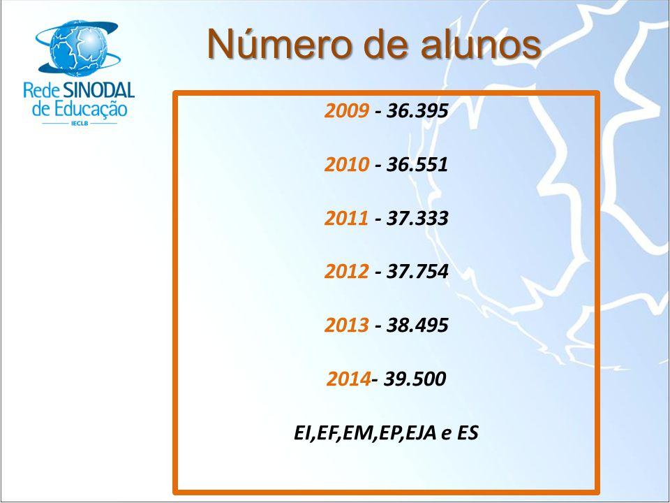 Número de alunos 2009 - 36.395. 2010 - 36.551. 2011 - 37.333. 2012 - 37.754. 2013 - 38.495. 2014- 39.500.