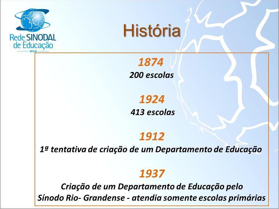 História 1874 1924 1912 1937 200 escolas 413 escolas