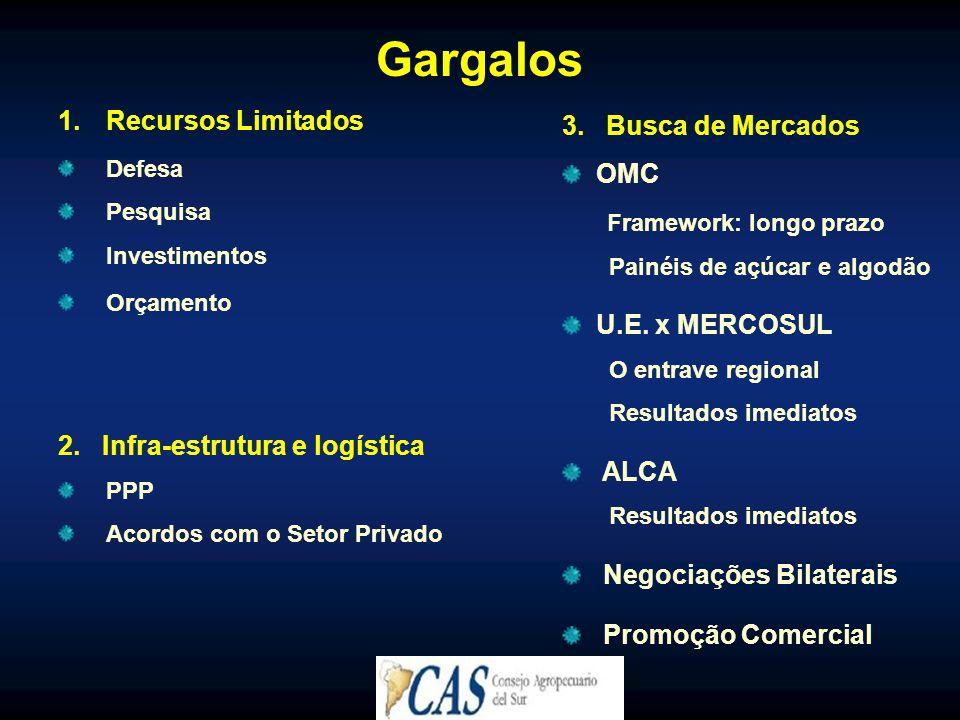 Gargalos Recursos Limitados 3. Busca de Mercados OMC