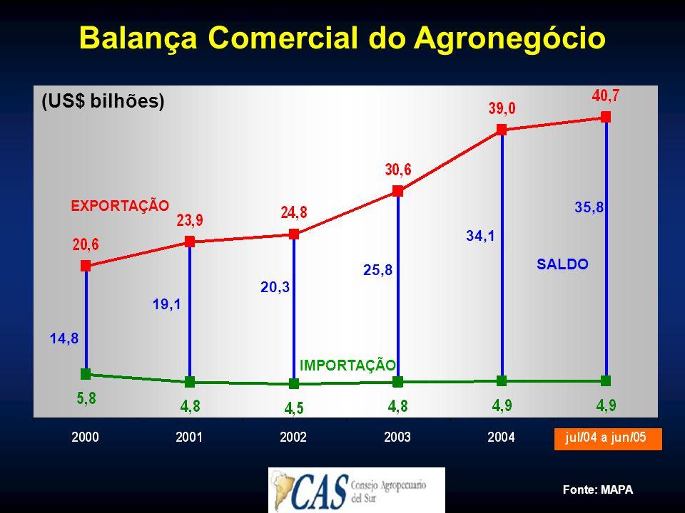 Balança Comercial do Agronegócio