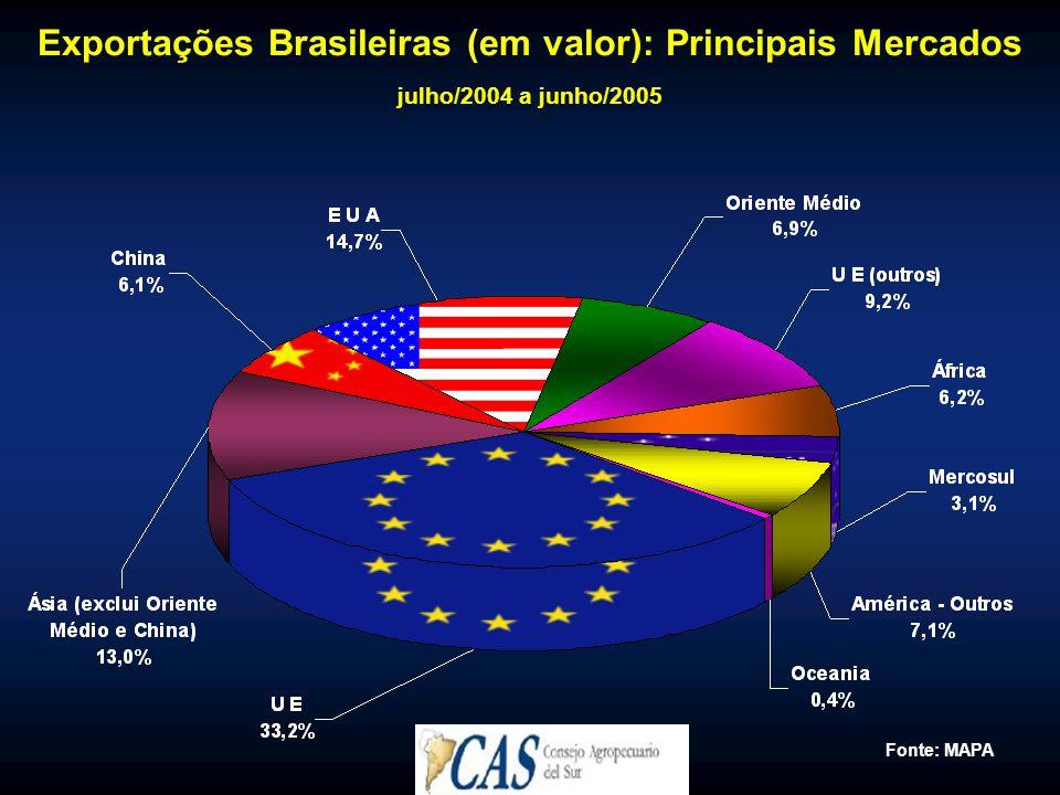 Exportações Brasileiras (em valor): Principais Mercados julho/2004 a junho/2005