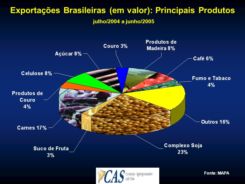 Exportações Brasileiras (em valor): Principais Produtos julho/2004 a junho/2005