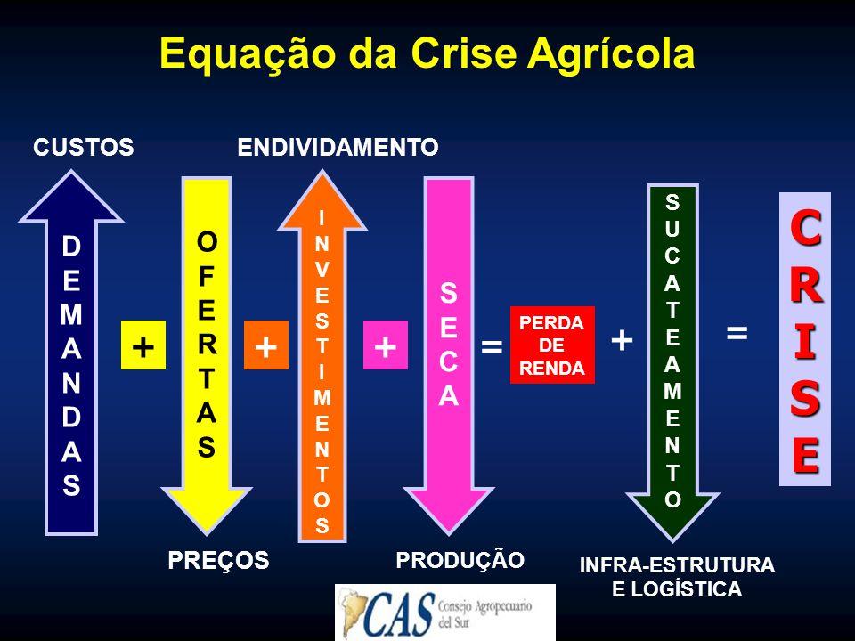 Equação da Crise Agrícola