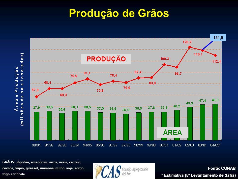 Produção de Grãos PRODUÇÃO ÁREA 131,9 Fonte: CONAB