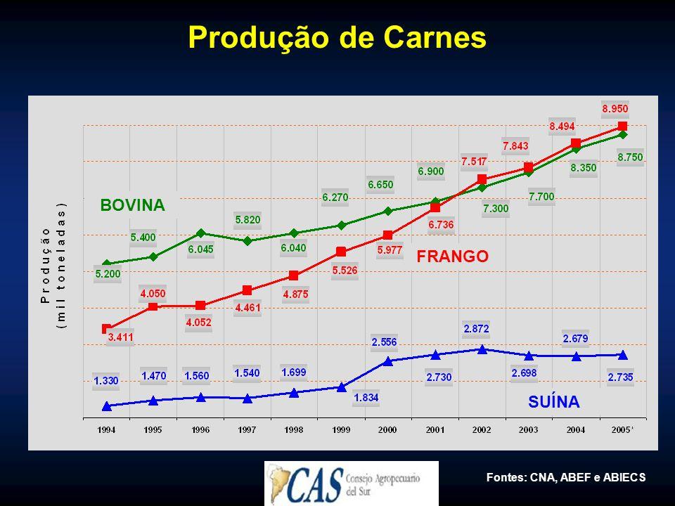 Produção de Carnes BOVINA FRANGO SUÍNA Fontes: CNA, ABEF e ABIECS
