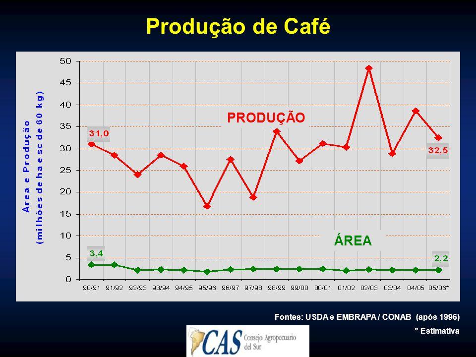 Produção de Café PRODUÇÃO ÁREA