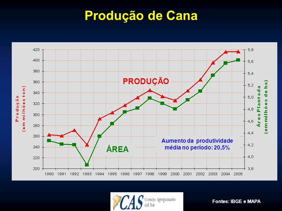 Aumento da produtividade média no período: 20,5%