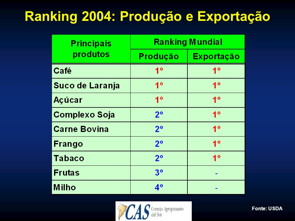 Ranking 2004: Produção e Exportação