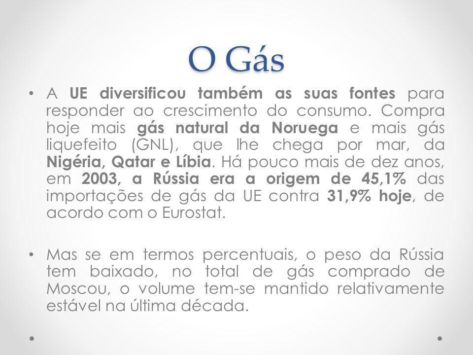 O Gás