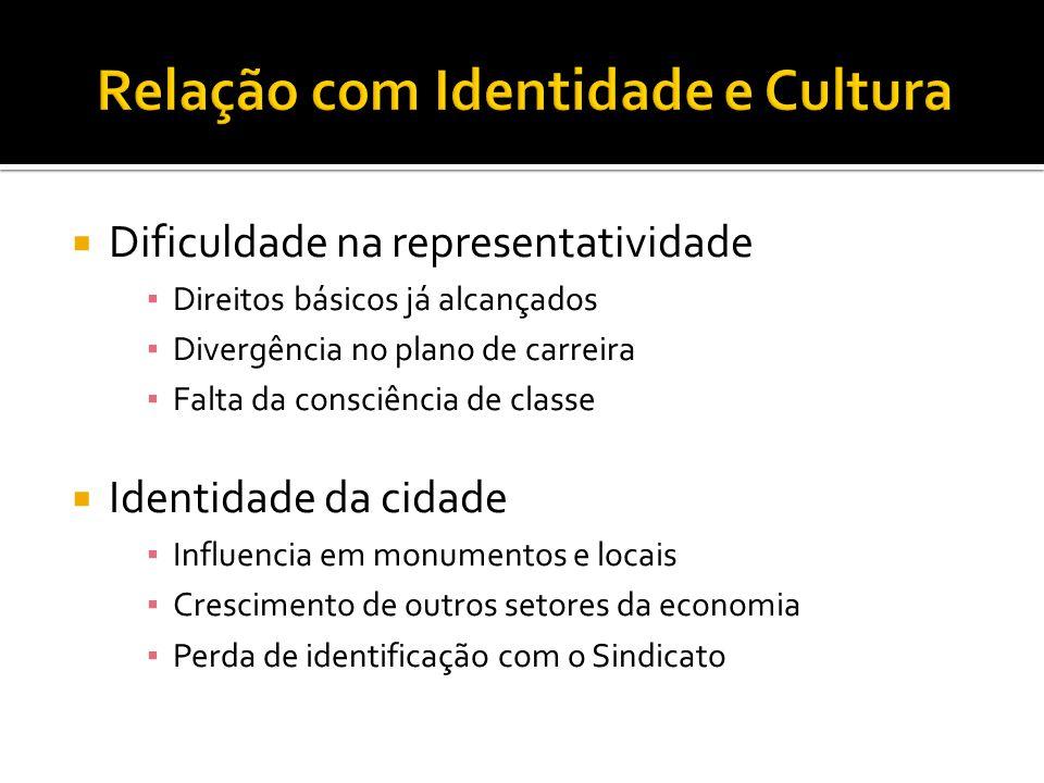 Relação com Identidade e Cultura