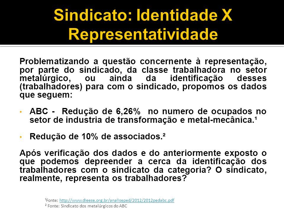 Sindicato: Identidade X Representatividade