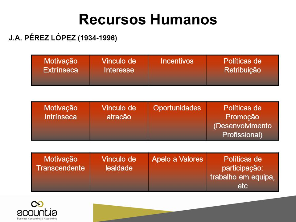 Recursos Humanos J.A. PÉREZ LÓPEZ (1934-1996) Motivação Extrínseca