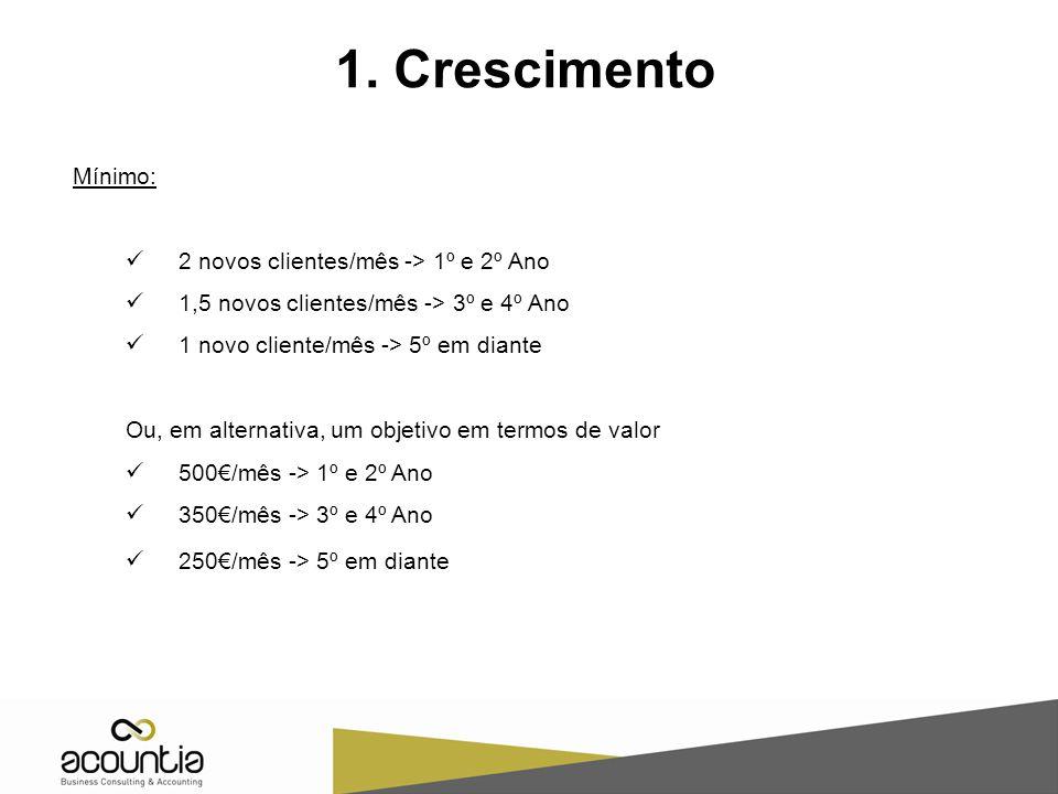 1. Crescimento Mínimo: 2 novos clientes/mês -> 1º e 2º Ano