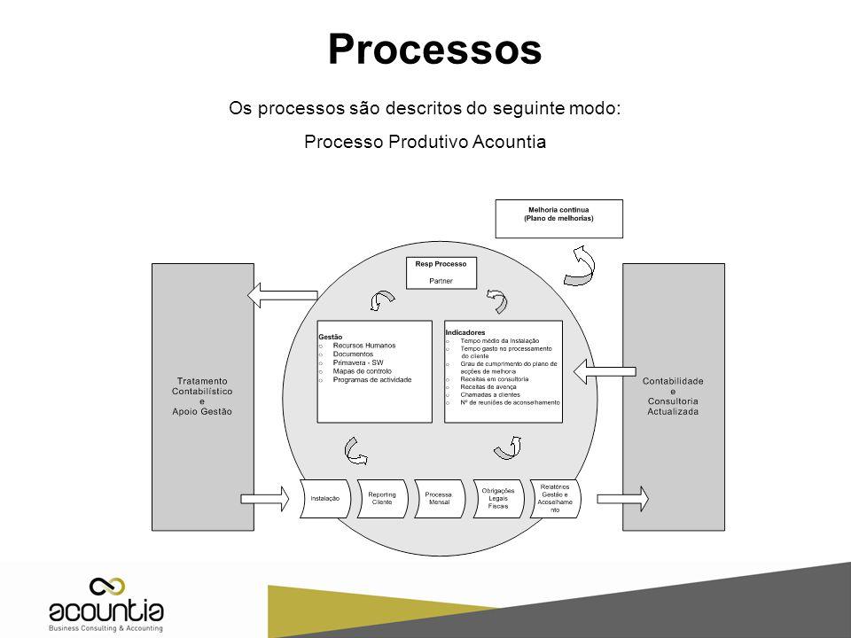 Processos Os processos são descritos do seguinte modo: