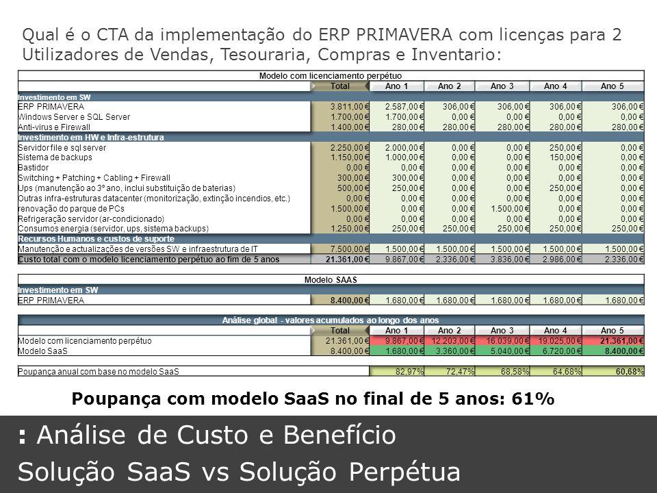 : Análise de Custo e Benefício Solução SaaS vs Solução Perpétua
