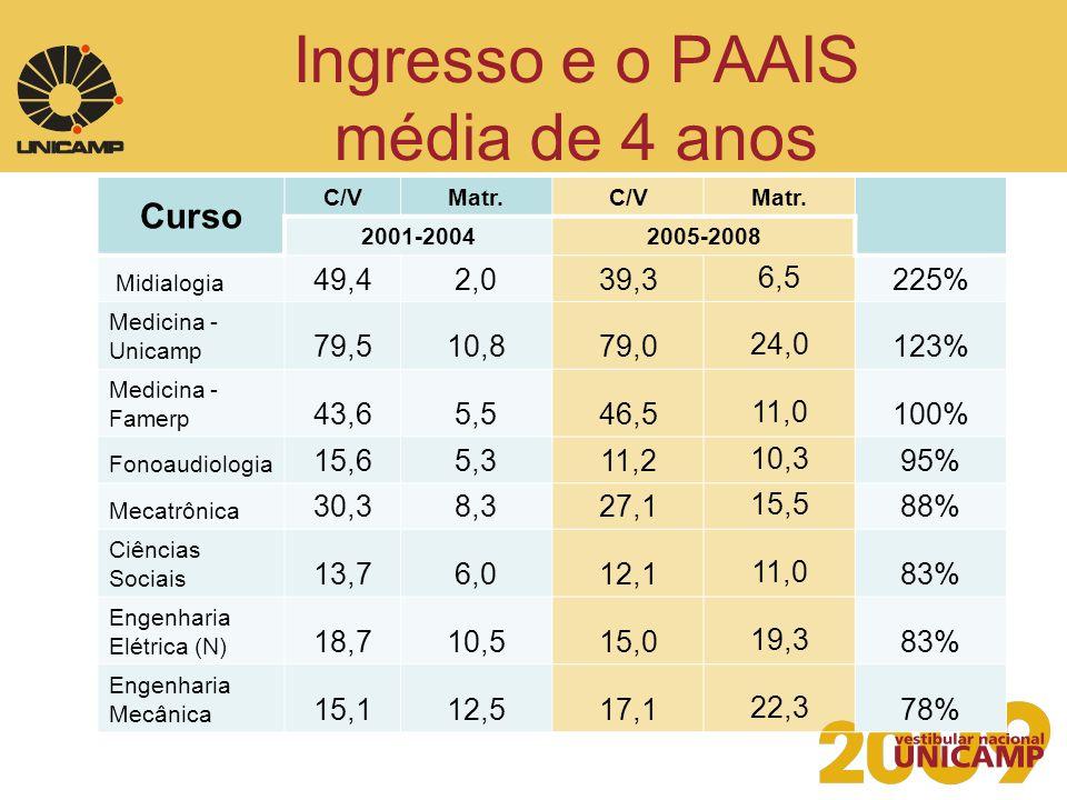 Ingresso e o PAAIS média de 4 anos