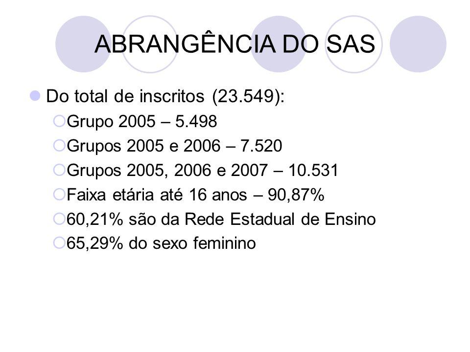 ABRANGÊNCIA DO SAS Do total de inscritos (23.549): Grupo 2005 – 5.498