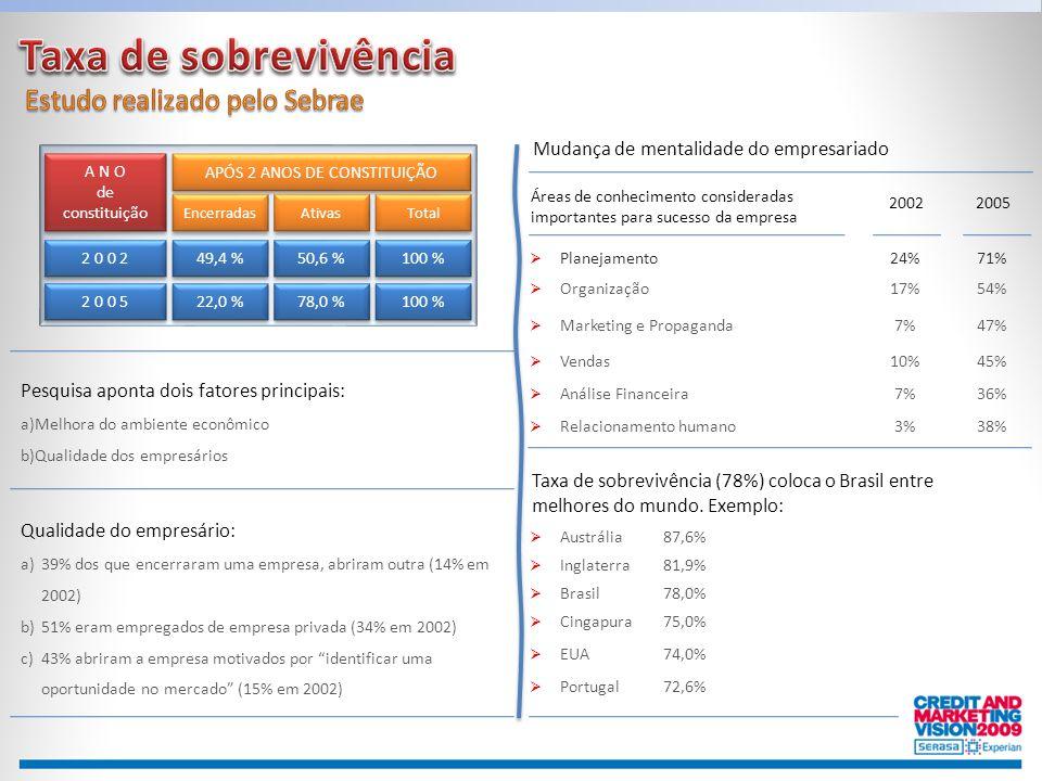 Taxa de sobrevivência Estudo realizado pelo Sebrae