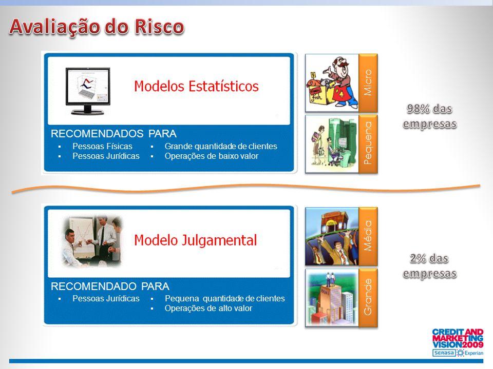 Avaliação do Risco 98% das empresas 2% das empresas RECOMENDADOS PARA