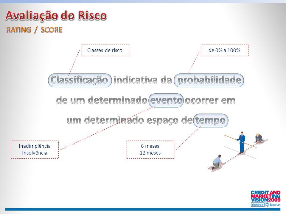 Avaliação do Risco RATING / SCORE. Classes de risco. de 0% a 100%