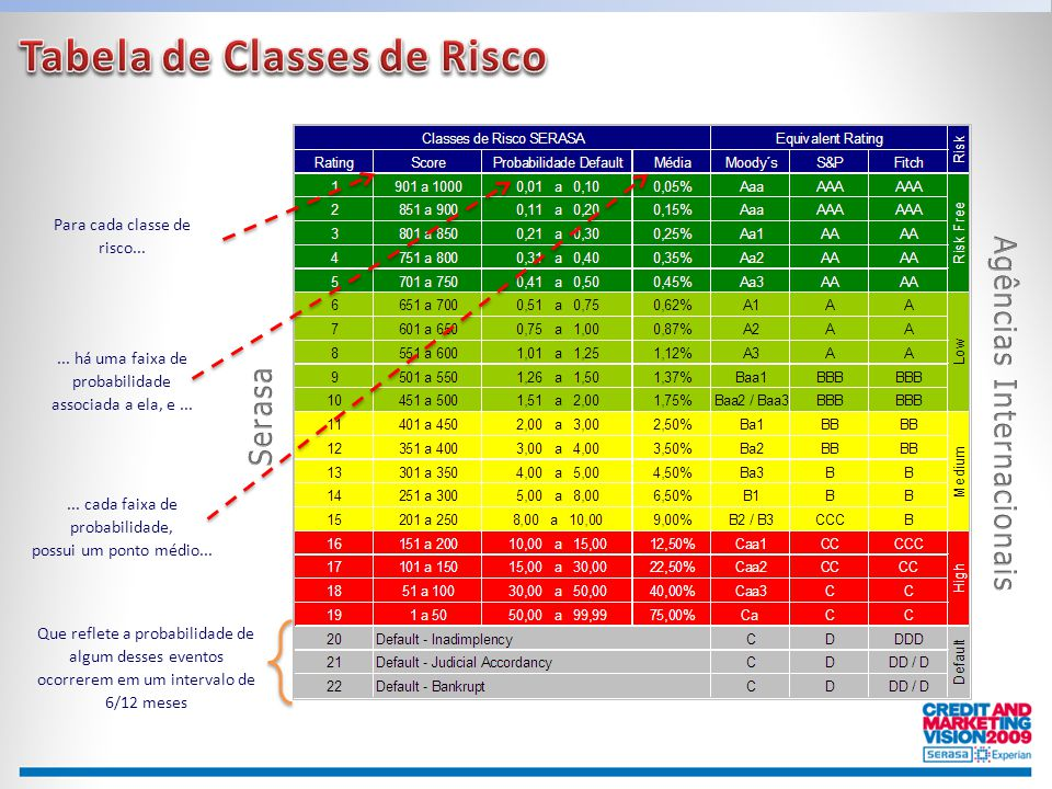 Tabela de Classes de Risco