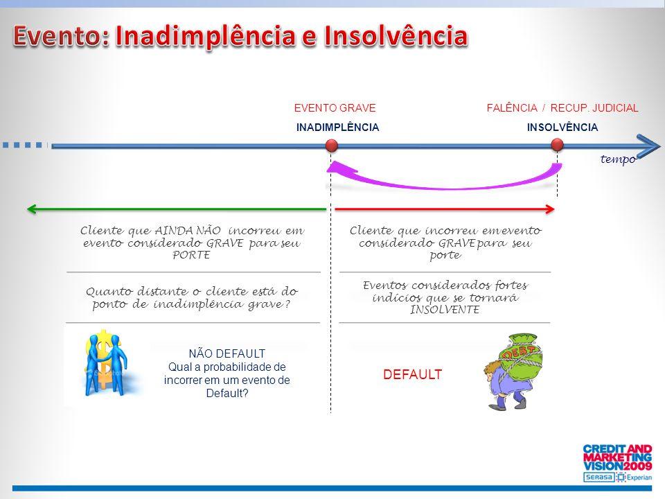 Evento: Inadimplência e Insolvência