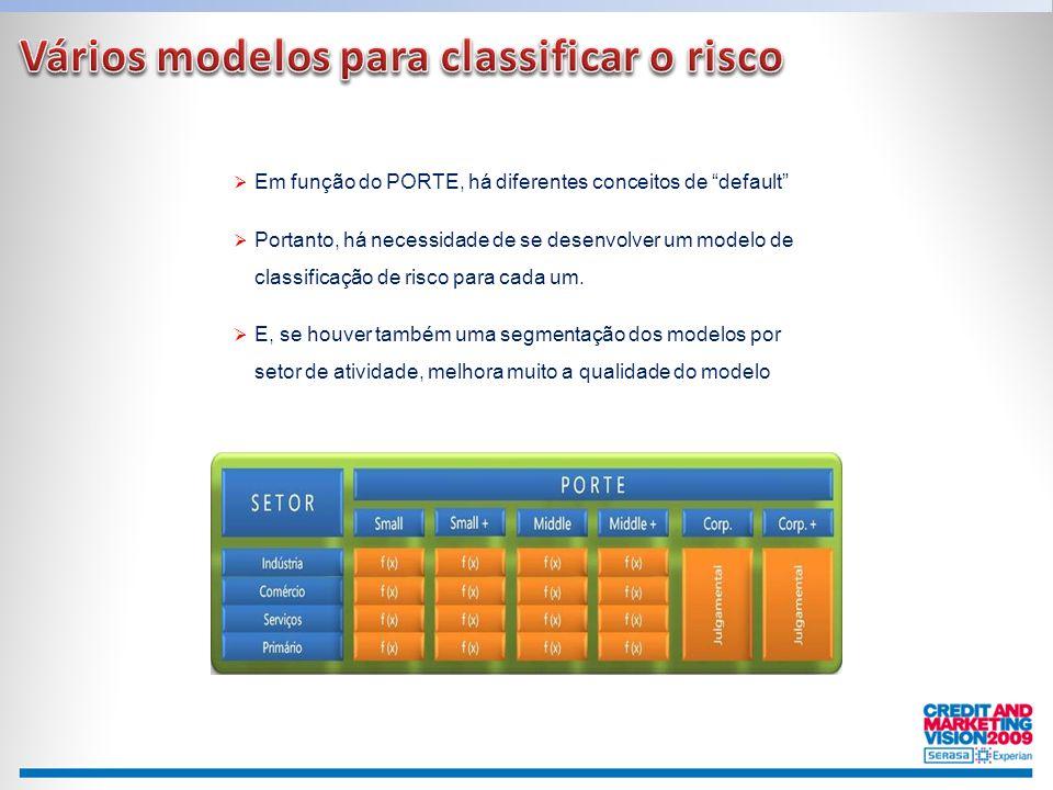 Vários modelos para classificar o risco