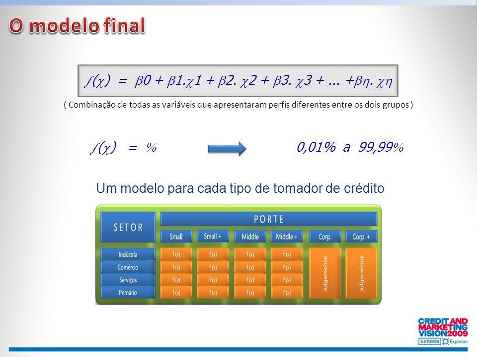 O modelo final () = 0 + 1.1 + 2. 2 + 3. 3 + ... +. 