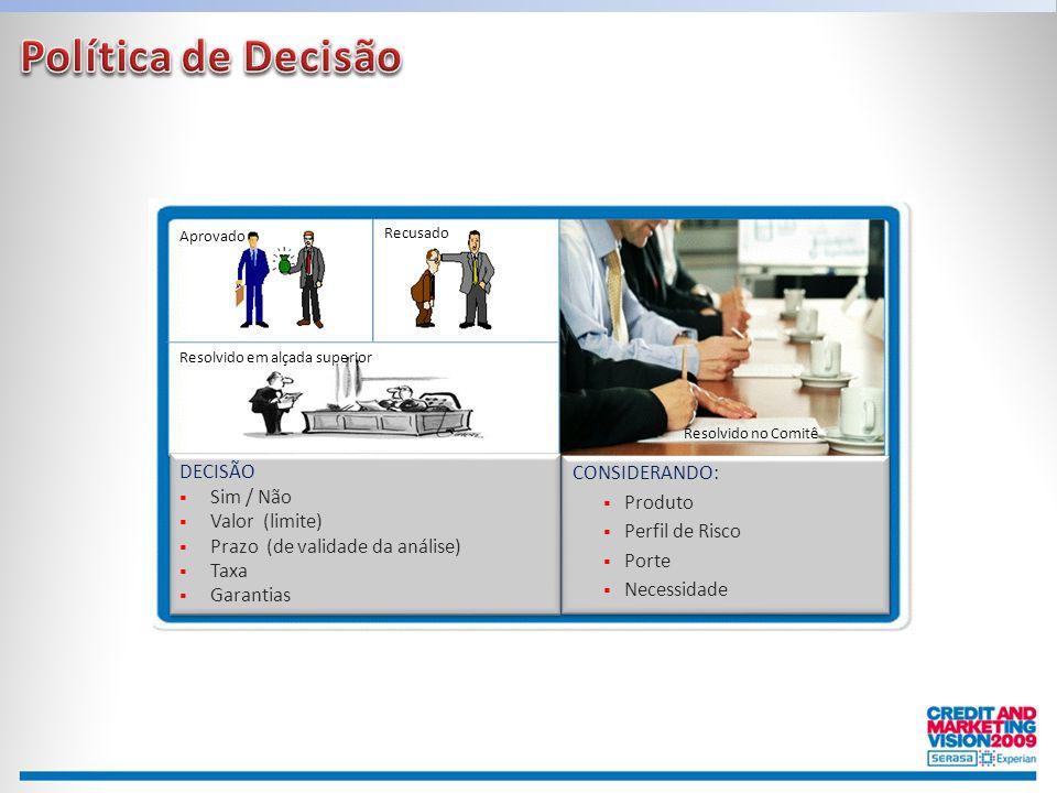 Política de Decisão DECISÃO CONSIDERANDO: Sim / Não Produto