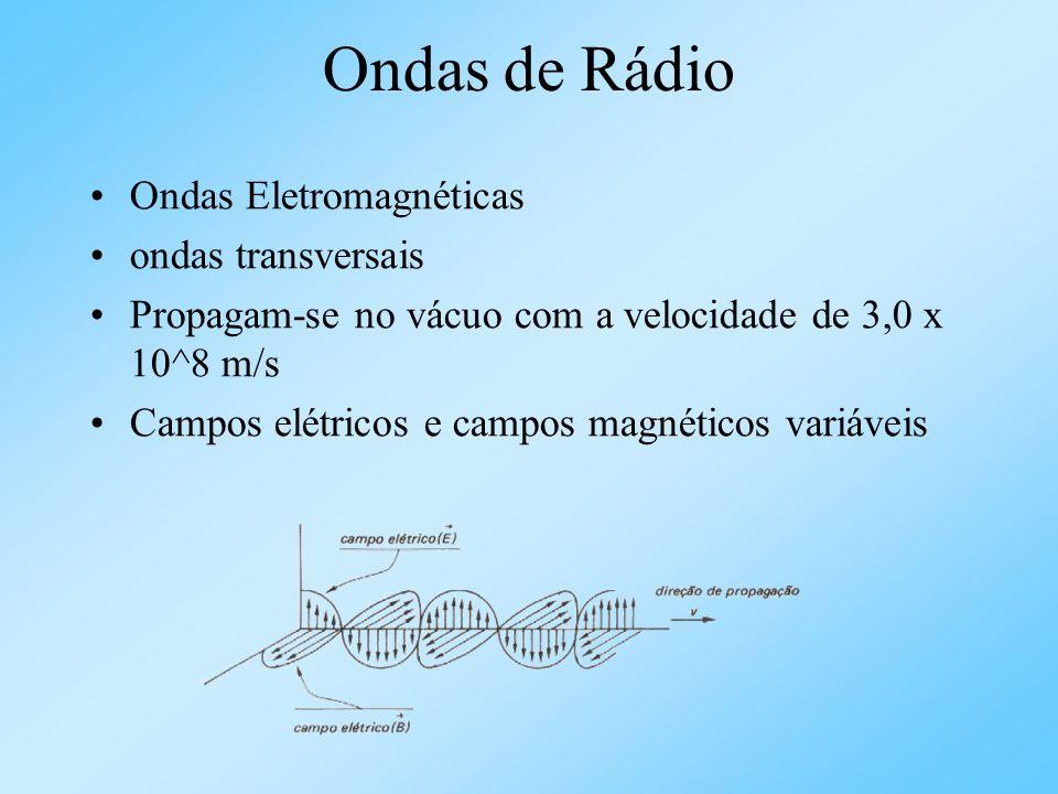 Ondas de Rádio Ondas Eletromagnéticas ondas transversais