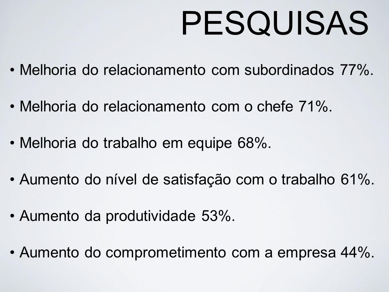 PESQUISAS Melhoria do relacionamento com subordinados 77%.