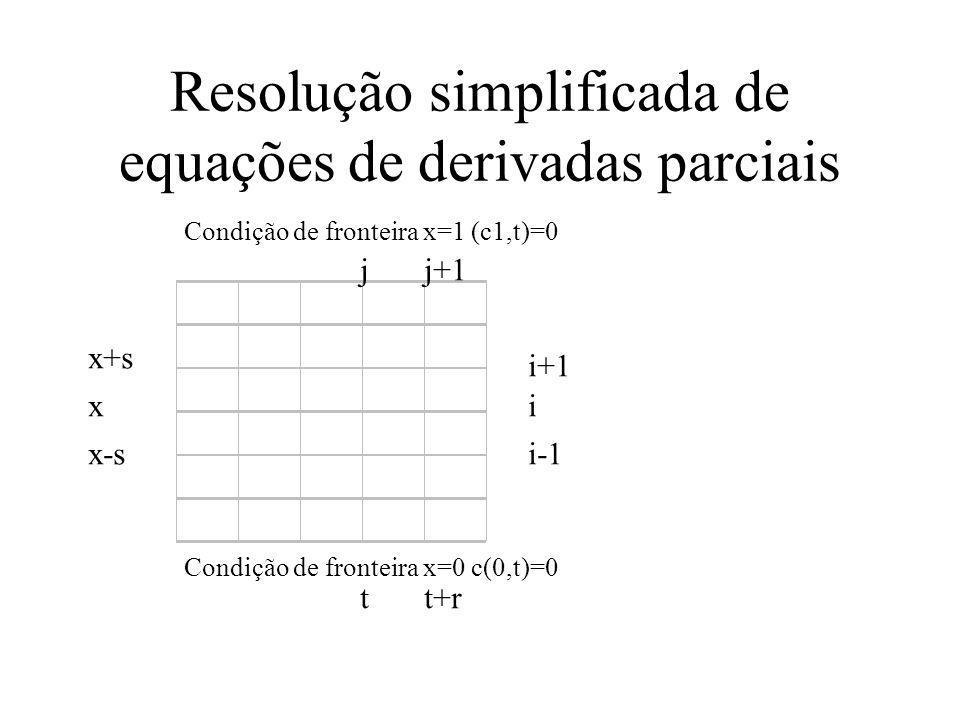 Resolução simplificada de equações de derivadas parciais