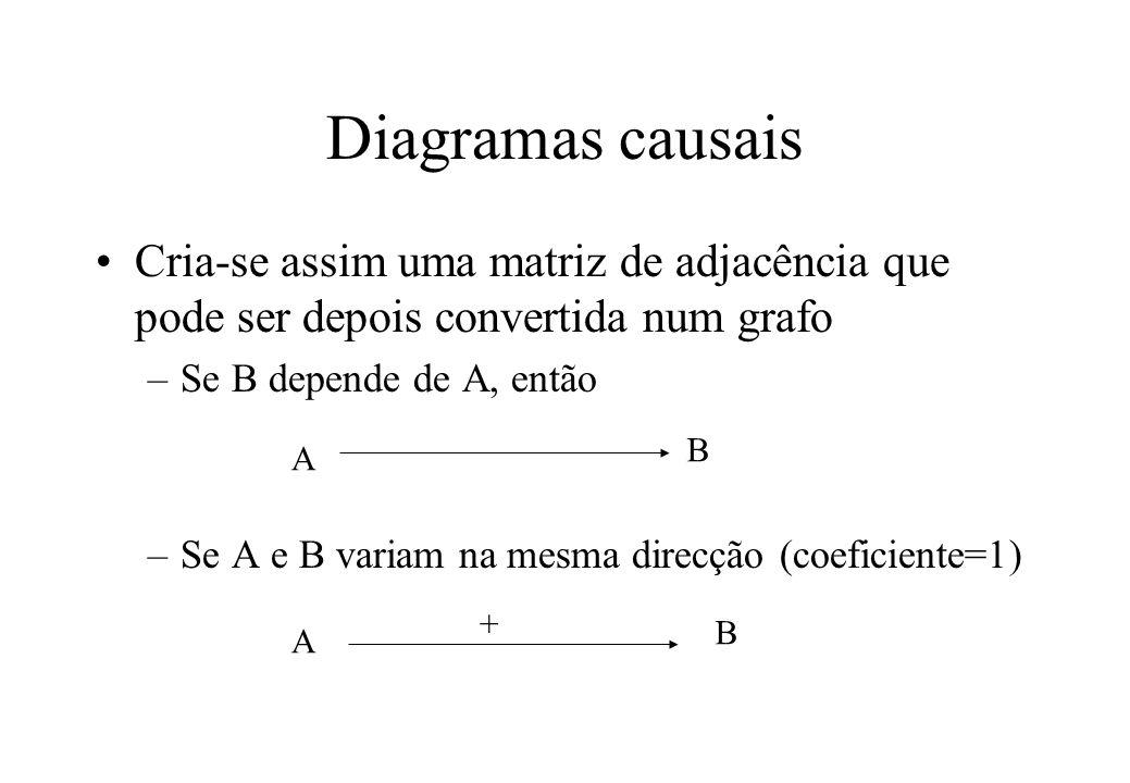 Diagramas causais Cria-se assim uma matriz de adjacência que pode ser depois convertida num grafo. Se B depende de A, então.