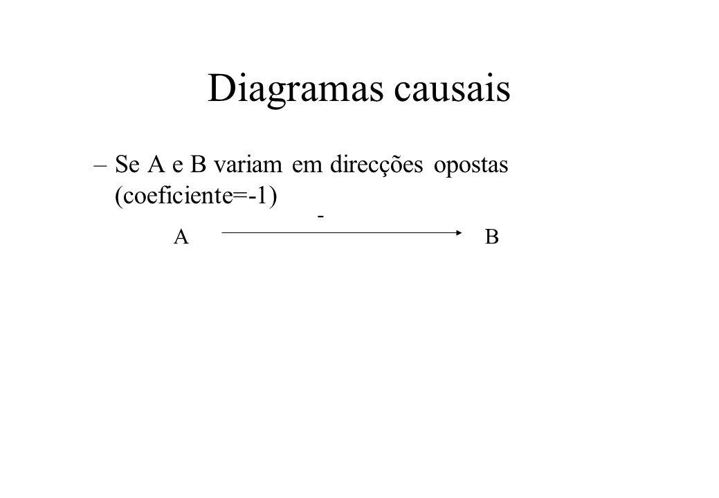 Diagramas causais Se A e B variam em direcções opostas (coeficiente=-1) - A B