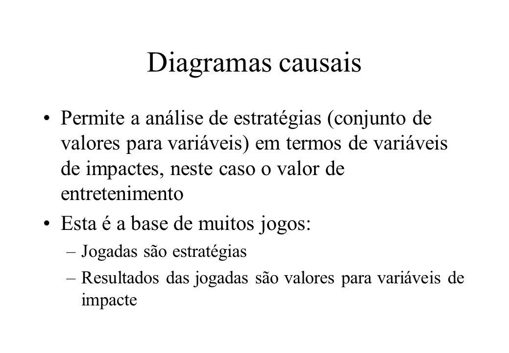 Diagramas causais