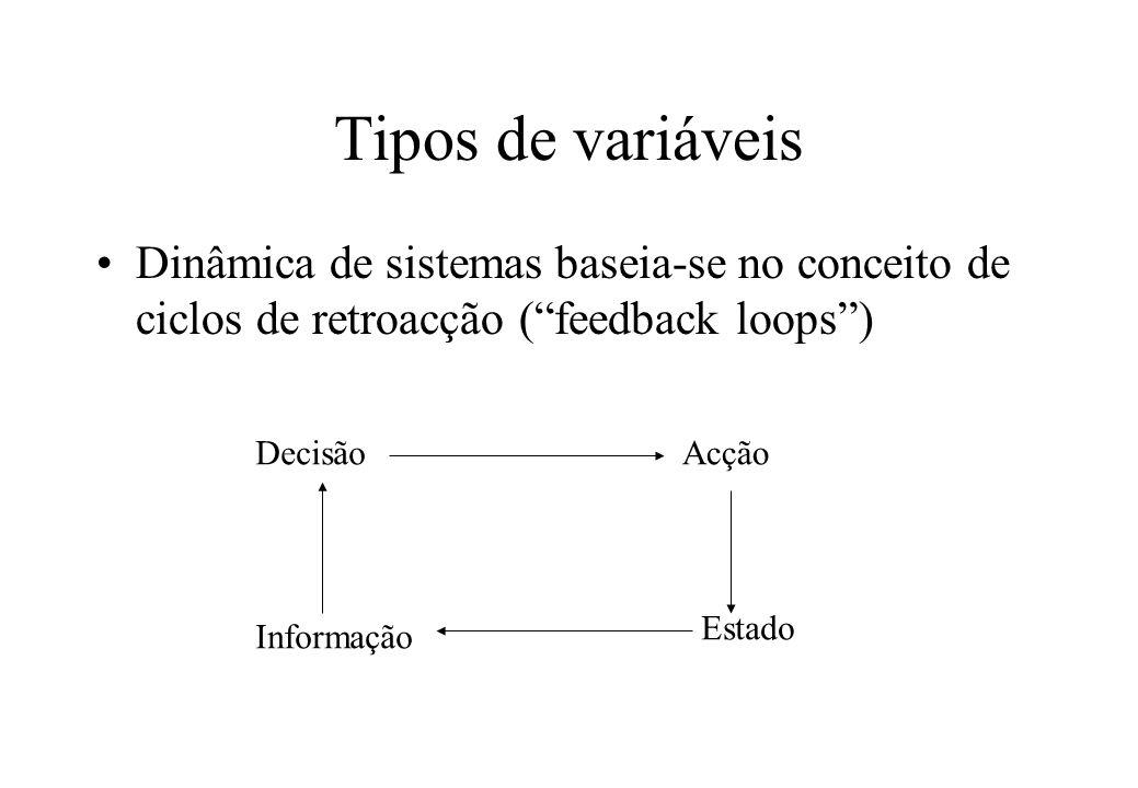 Tipos de variáveis Dinâmica de sistemas baseia-se no conceito de ciclos de retroacção ( feedback loops )