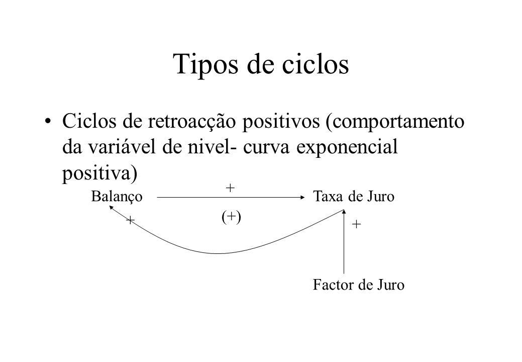 Tipos de ciclos Ciclos de retroacção positivos (comportamento da variável de nivel- curva exponencial positiva)