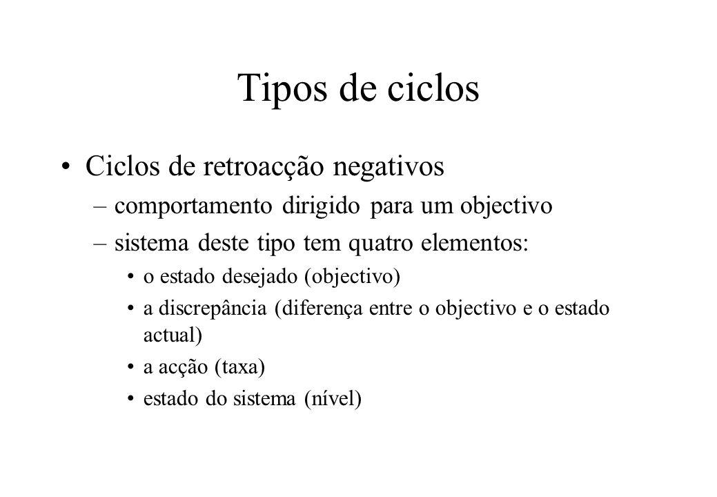 Tipos de ciclos Ciclos de retroacção negativos
