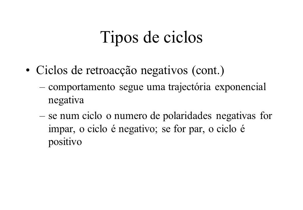 Tipos de ciclos Ciclos de retroacção negativos (cont.)