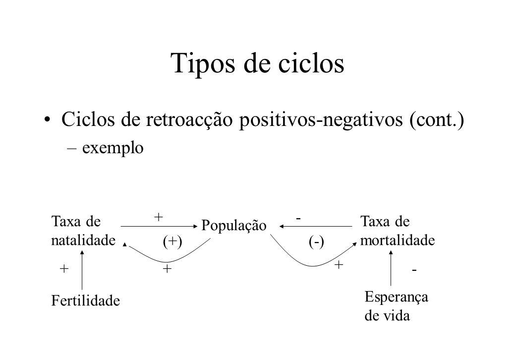 Tipos de ciclos Ciclos de retroacção positivos-negativos (cont.)