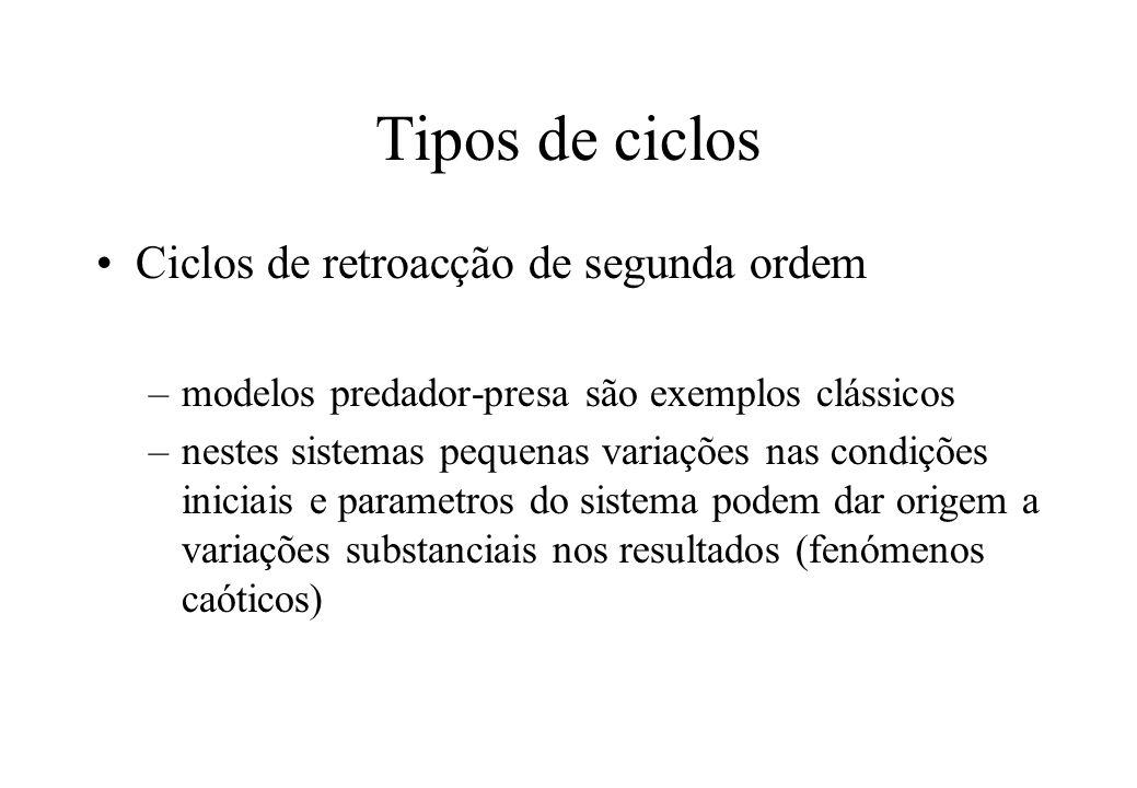 Tipos de ciclos Ciclos de retroacção de segunda ordem