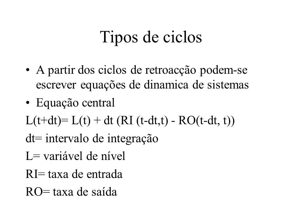 Tipos de ciclos A partir dos ciclos de retroacção podem-se escrever equações de dinamica de sistemas.