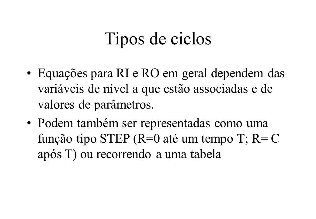 Tipos de ciclos Equações para RI e RO em geral dependem das variáveis de nível a que estão associadas e de valores de parâmetros.