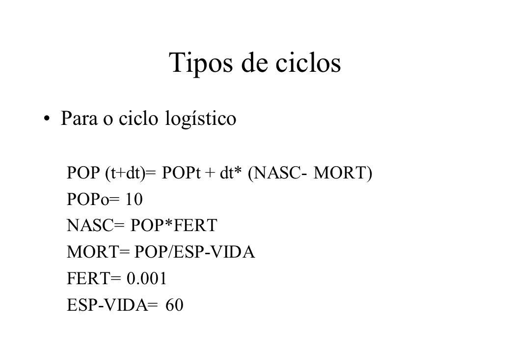 Tipos de ciclos Para o ciclo logístico