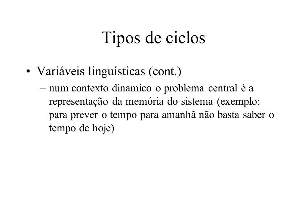 Tipos de ciclos Variáveis linguísticas (cont.)
